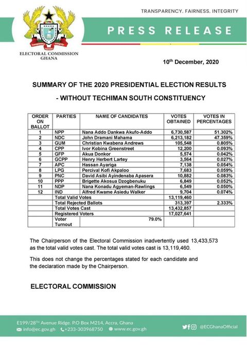 Jean Mensa statement on Presidential Result correction